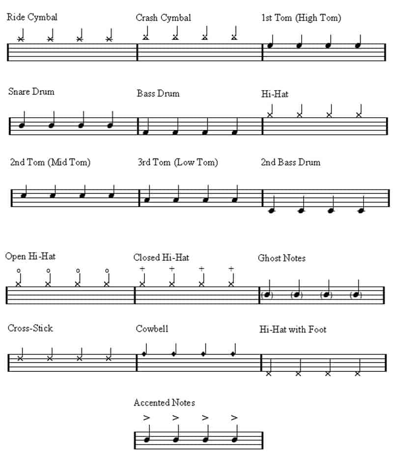 Learning how to read sheet music for drums
